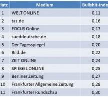 Der Bullshit-Index spricht Klartext