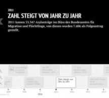 Die Bewegung der Flüchtlinge im 21. Jahrhundert